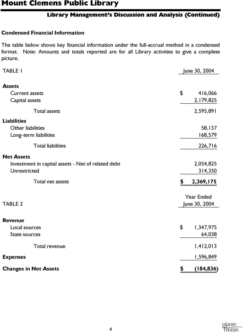 TABLE 1 Assets Current assets $ 416,066 Capital assets 2,179,825 Total assets 2,595,891 Liabilities Other liabilities 58,137 Long-term liabilities 168,579 Total liabilities 226,716 Net