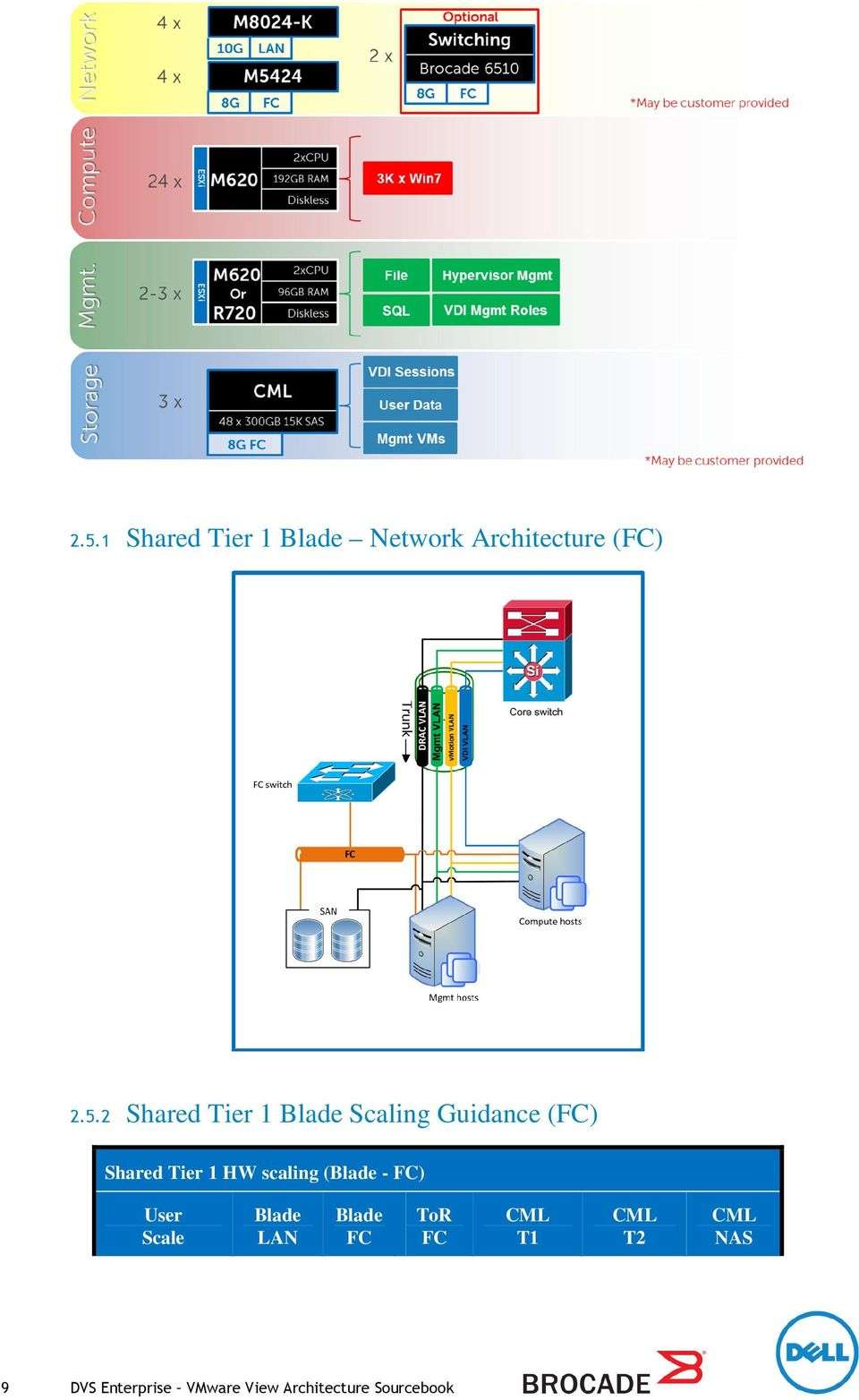 scaling (Blade - FC) User Scale Blade LAN Blade FC ToR FC CML