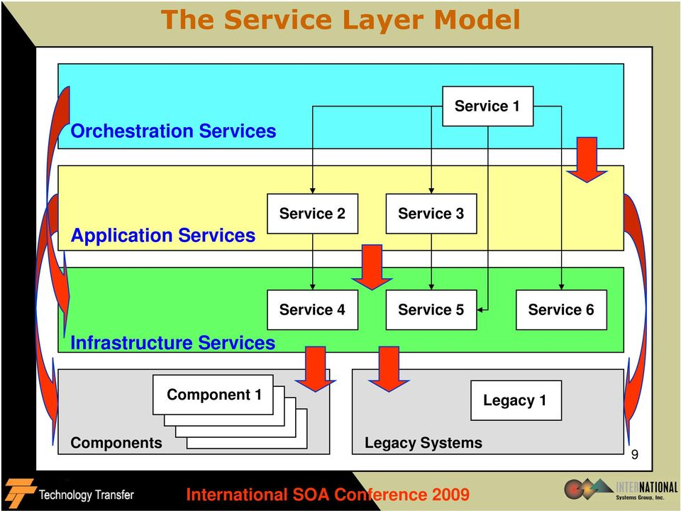 5 Service 6 Infrastructure Services Components Component 1