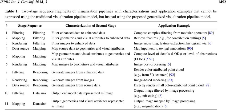 the proposed generalized visualization pipeline model.