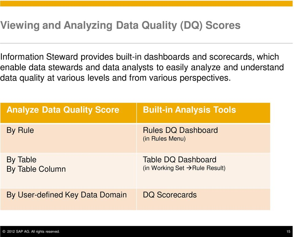 Analyze Data Quality Score By Rule By Table By Table Column Built-in Analysis Tools Rules DQ Dashboard (in Rules Menu) Table
