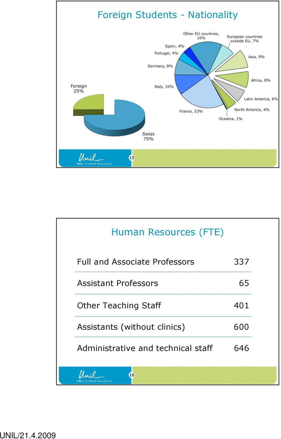 Professors 65 Other Teaching Staff 401 Assistants