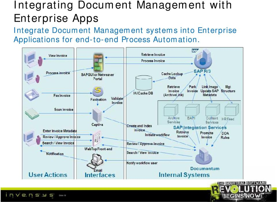 Management systems into Enterprise