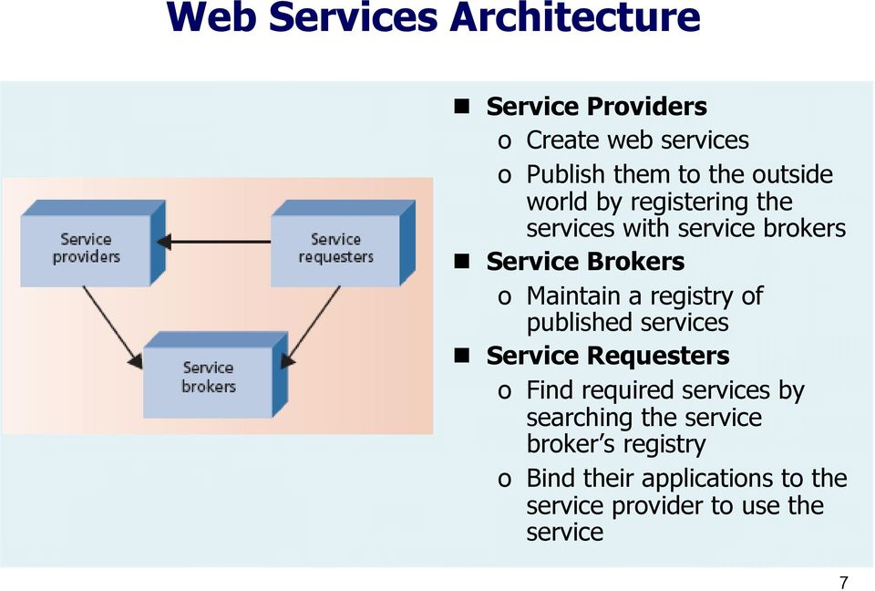registry of published services Service Requesters o Find required services by searching the