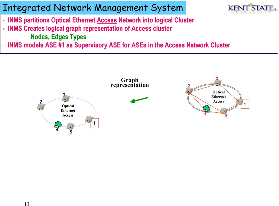 Edges Types INMS models ASE #1 as Supervisory ASE for ASEs in the Access Network Cluster
