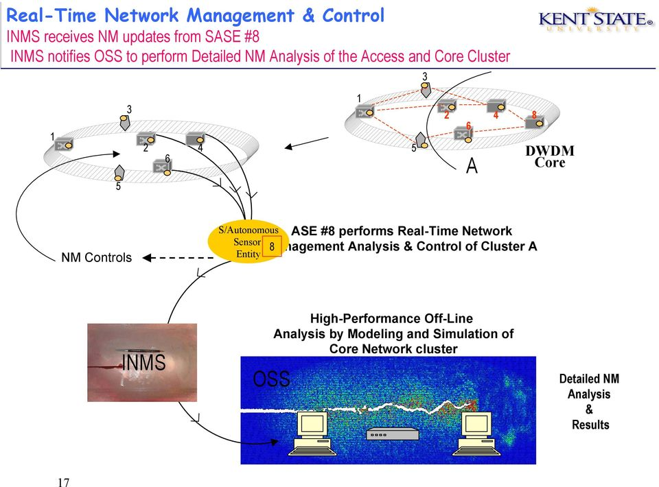 S/Autonomous Sensor Entity ASE #8 performs Real-Time Network Management 8 Analysis & Control of Cluster A INMS