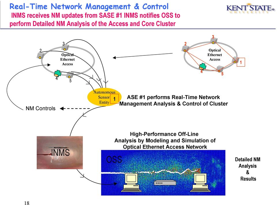 Autonomous Sensor 1 Entity ASE #1 performs Real-Time Network Management Analysis & Control of Cluster INMS