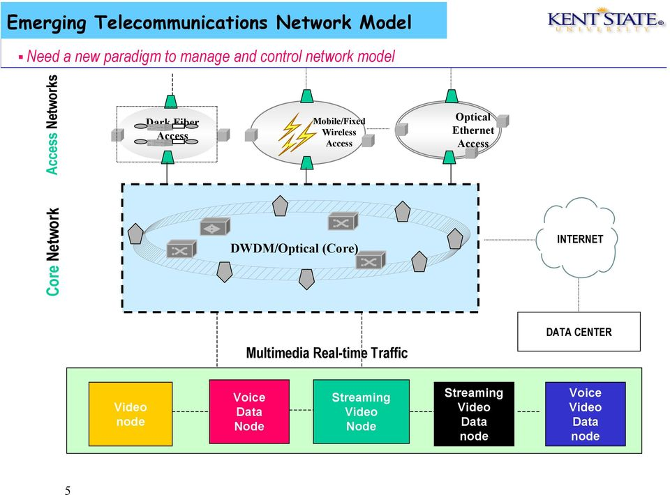 Access Core Network DWDM/Optical (Core) INTERNET Multimedia Real-time Traffic DATA CENTER