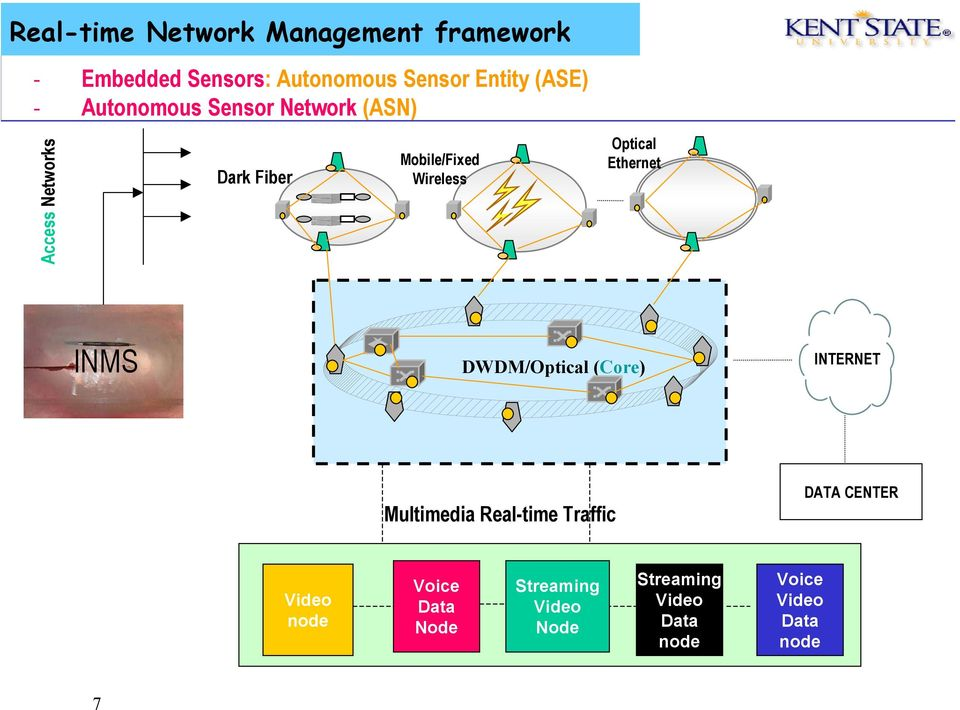 Ethernet INMS DWDM/Optical (Core) INTERNET Multimedia Real-time Traffic DATA CENTER Video