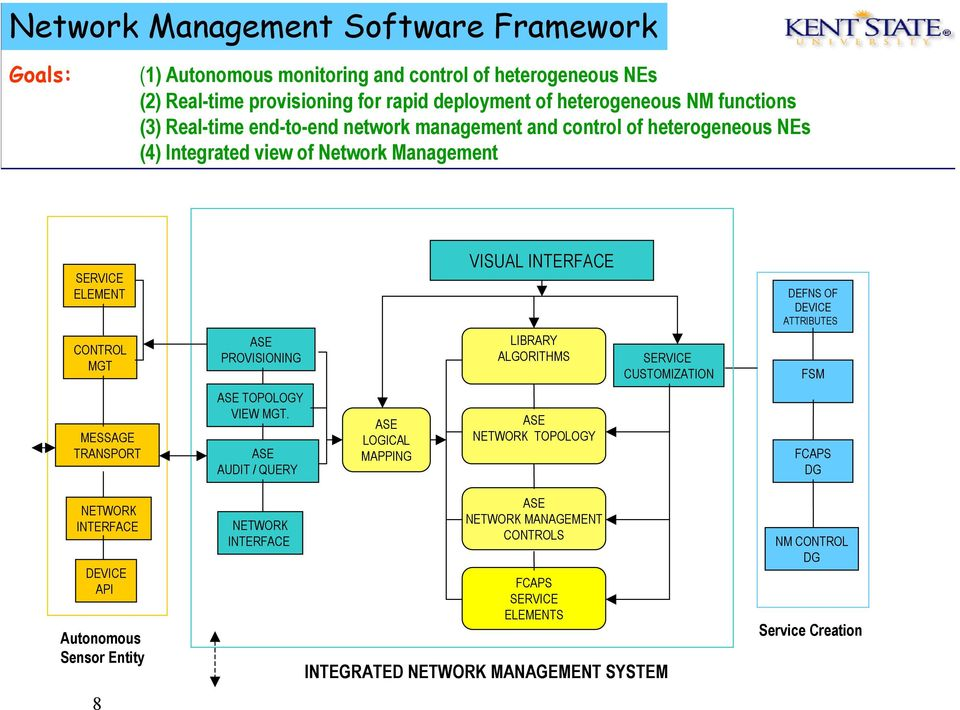 LIBRARY ALGORITHMS SERVICE CUSTOMIZATION DEFNS OF DEVICE ATTRIBUTES FSM MESSAGE TRANSPORT ASE TOPOLOGY VIEW MGT.