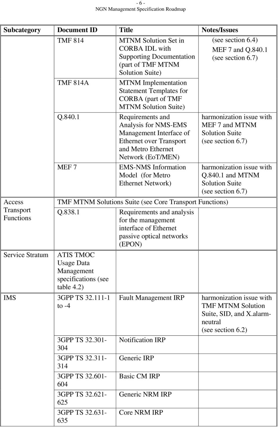 1 MEF 7 Requirements and Analysis for NMS-EMS Interface of Ethernet over Transport and Metro Ethernet Network (EoT/MEN) EMS-NMS Information Model (for Metro Ethernet Network) TMF MTNM Solutions Suite