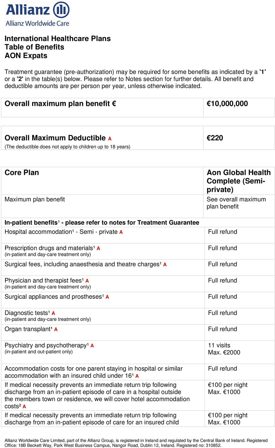 Overall maximum plan benefit 10,000,000 Overall Maximum Deductible A (The deductible does not apply to children up to 18 years) 220 Core Plan Maximum plan benefit In-patient benefits¹ - please refer