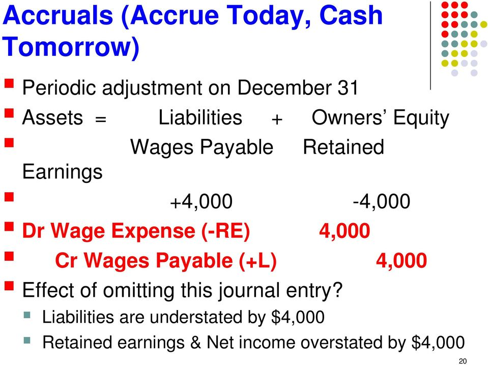 Expense (-RE) 4,000 Cr Wages Payable (+L) 4,000 Effect of omitting this journal entry?