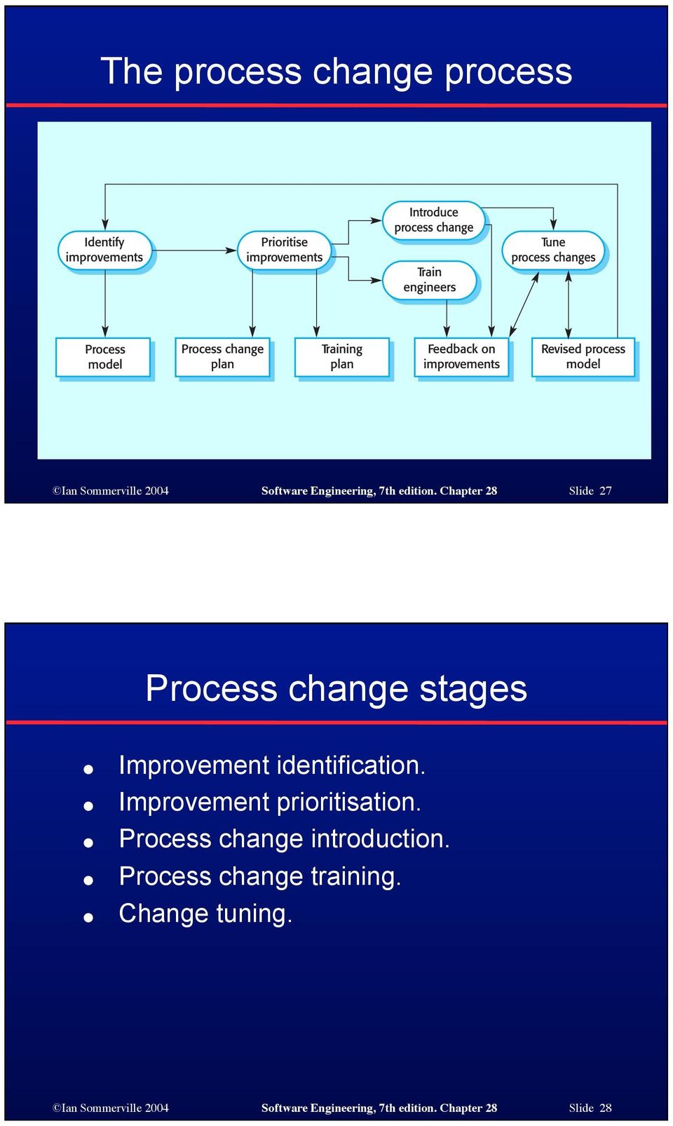 Improvement prioritisation. Process change introduction. Process change training.