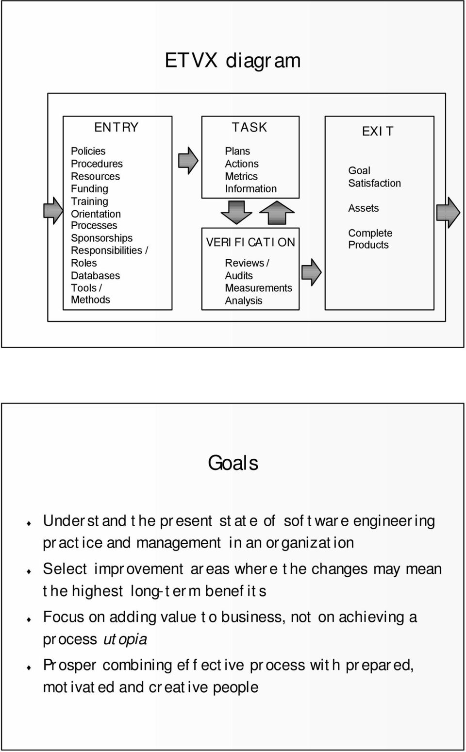 the present state of software engineering practice and management in an organization Select improvement areas where the changes may mean the highest