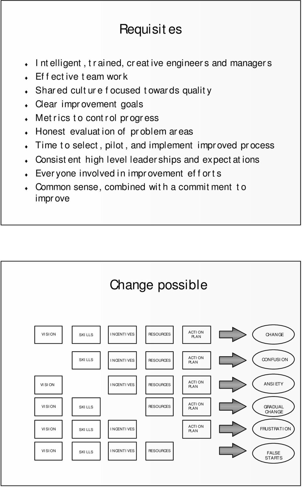 Common sense, combined with a commitment to improve Change possible VISION SKILLS INCENTIVES RESOURCES ACTION PLAN CHANGE SKILLS INCENTIVES RESOURCES ACTION PLAN CONFUSION VISION
