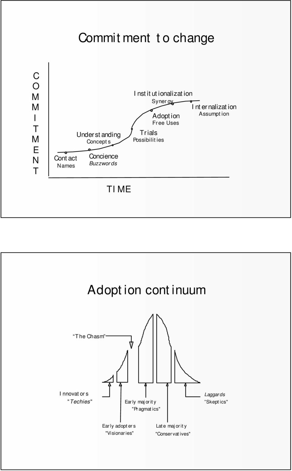 "Internalization Assumption Adoption continuum The Chasm Innovators ""Techies"" Early"