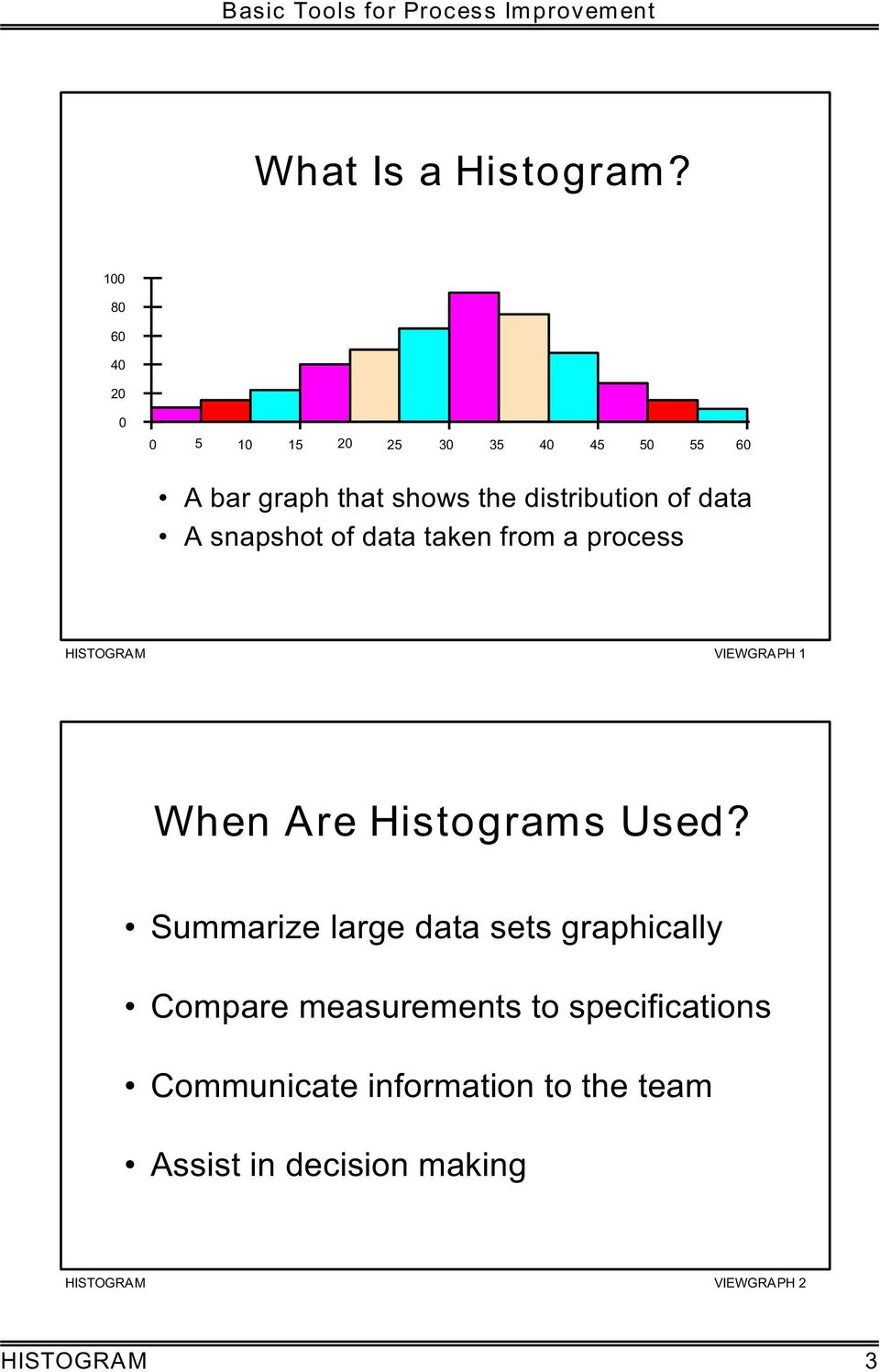 of data A snapshot of data taken from a process HISTOGRAM VIEWGRAPH 1 When Are Histograms Used?