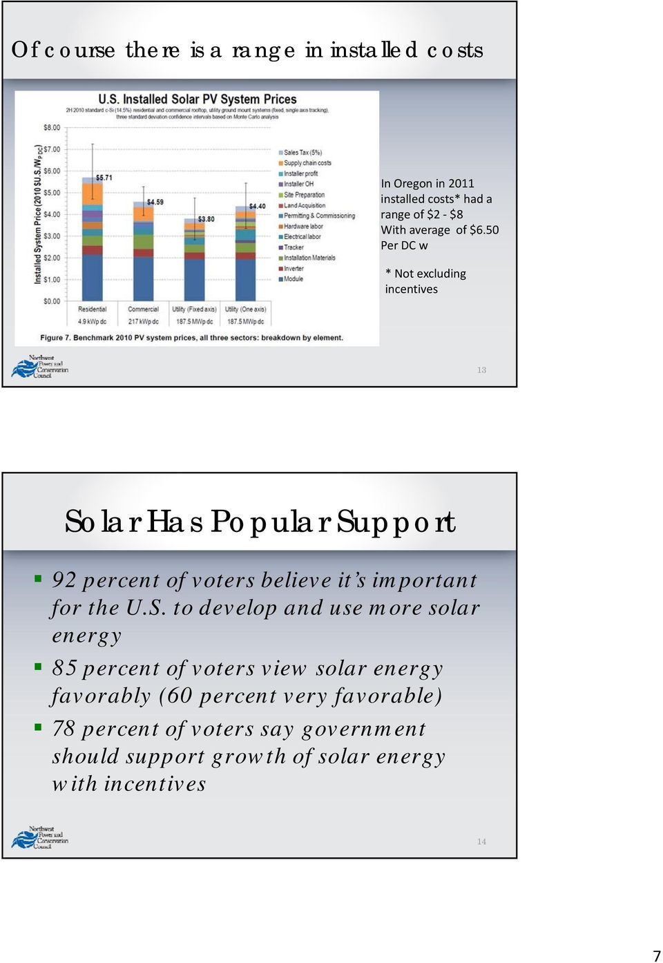 50 Per DC w * Not excluding incentives 13 Solar Has Popular Support 92 percent of voters believe it s important