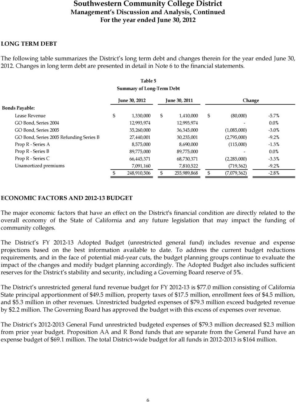 Bonds Payable: Table 5 Summary of Long-Term Debt June 30, 2012 June 30, 2011 Change Lease Revenue $ 1,330,000 $ 1,410,000 $ (80,000) -5.7% GO Bond, Series 2004 12,993,974 12,993,974-0.