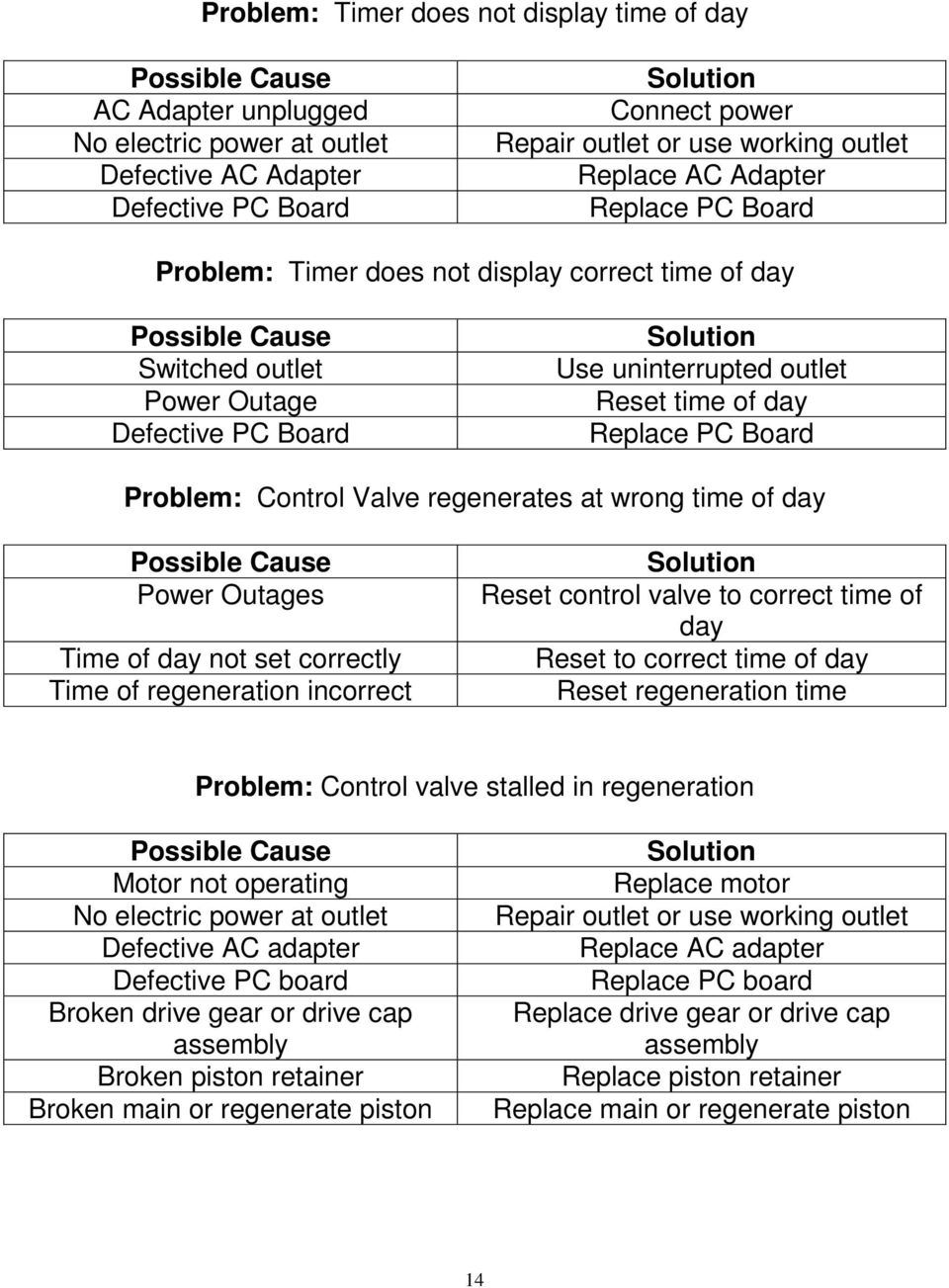 Control Valve regenerates at wrong time of day Power Outages Time of day not set correctly Time of regeneration incorrect Reset control valve to correct time of day Reset to correct time of day Reset