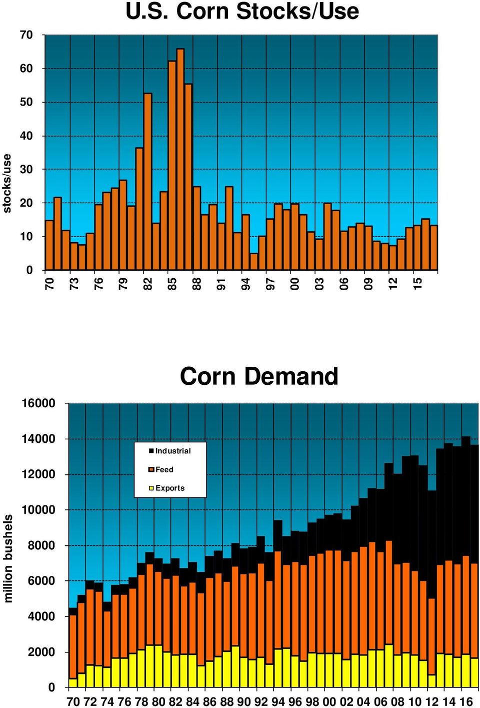 00 03 06 09 12 stocks/use 15 16000 Corn Demand 14000 12000