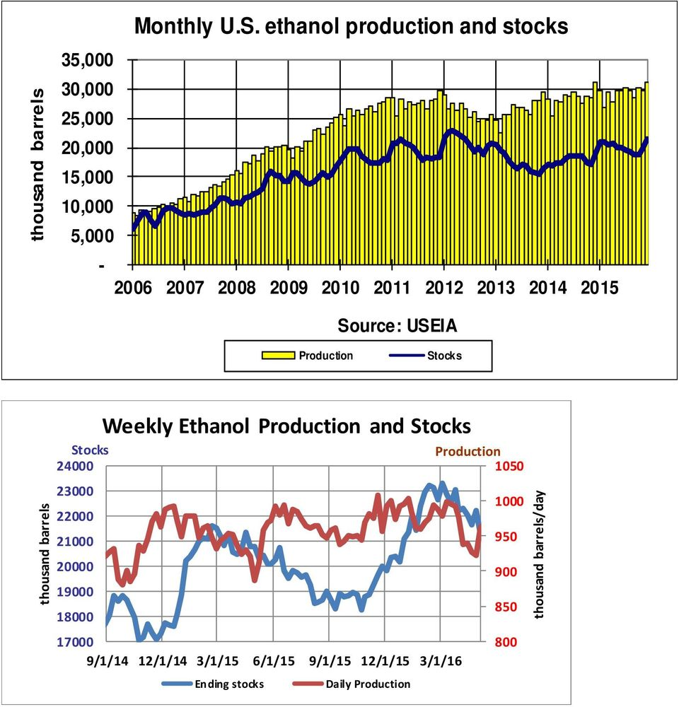 2012 2013 2014 2015 Source: USEIA Production Stocks thousand barrels Weekly Ethanol Production and Stocks