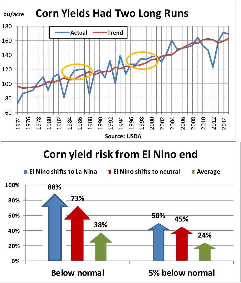 2014 Source: USDA Corn yield risk from El Nino end El Nino shifts to La Nina El Nino