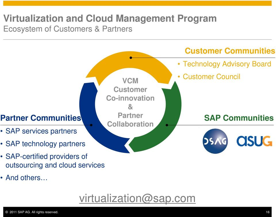 services And others VCM Customer Co-innovation & Partner Collaboration Customer Communities