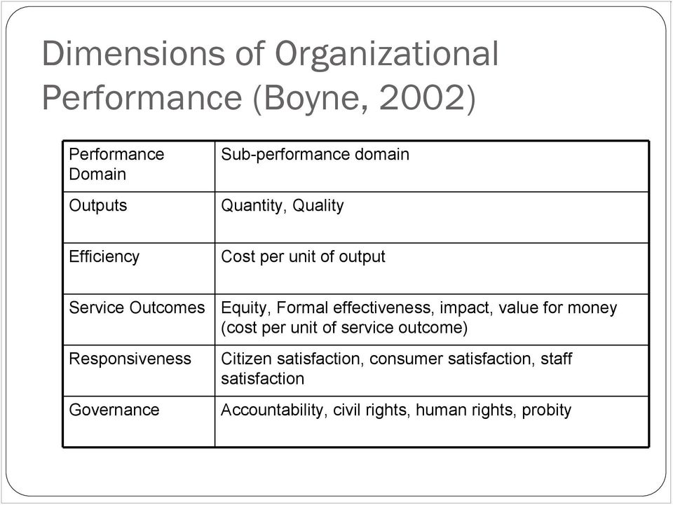 Governance Equity, Formal effectiveness, impact, value for money (cost per unit of service outcome)