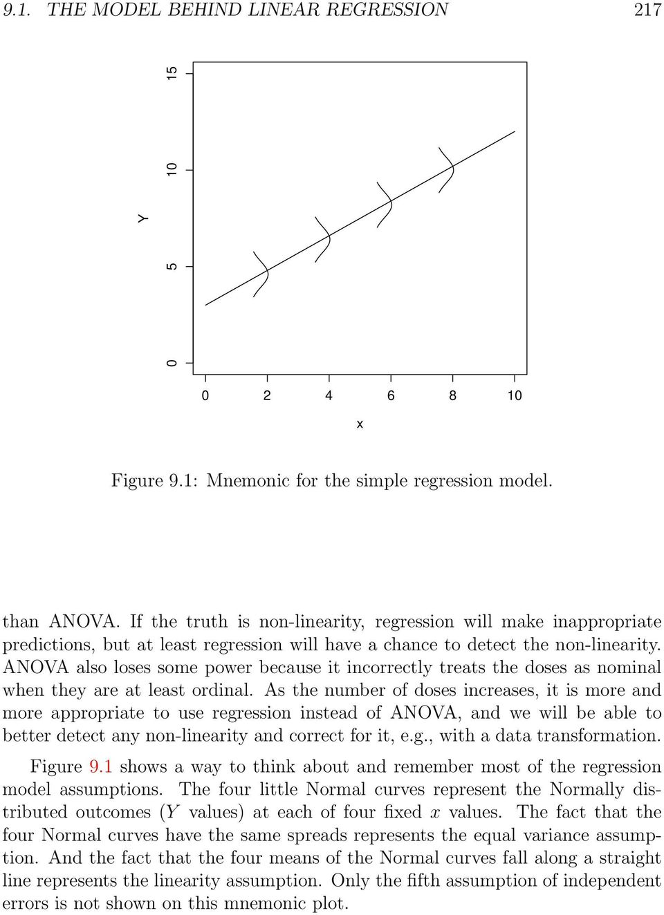 ANOVA also loses some power because it incorrectly treats the doses as nominal when they are at least ordinal.