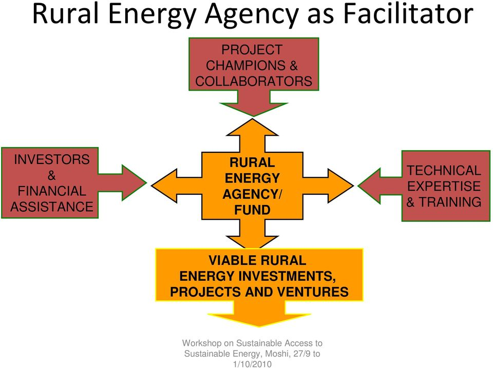 RURAL ENERGY AGENCY/ FUND TECHNICAL EXPERTISE &