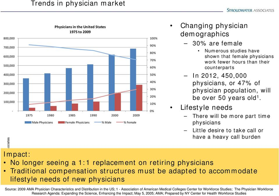 counterparts In 2012, 450,000 physicians, or 47% of physician population, will be over 50 years old 1.