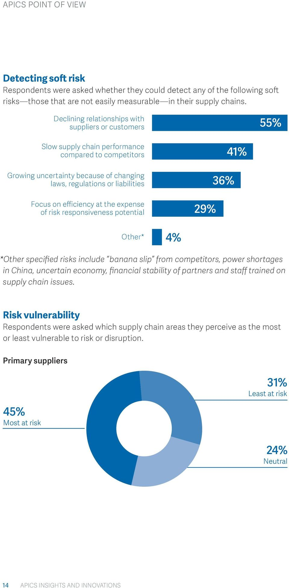efficiency at the expense of risk responsiveness potential 29% 36% 41% Other* 4% *Other specified risks include banana slip from competitors, power shortages in China, uncertain economy, financial