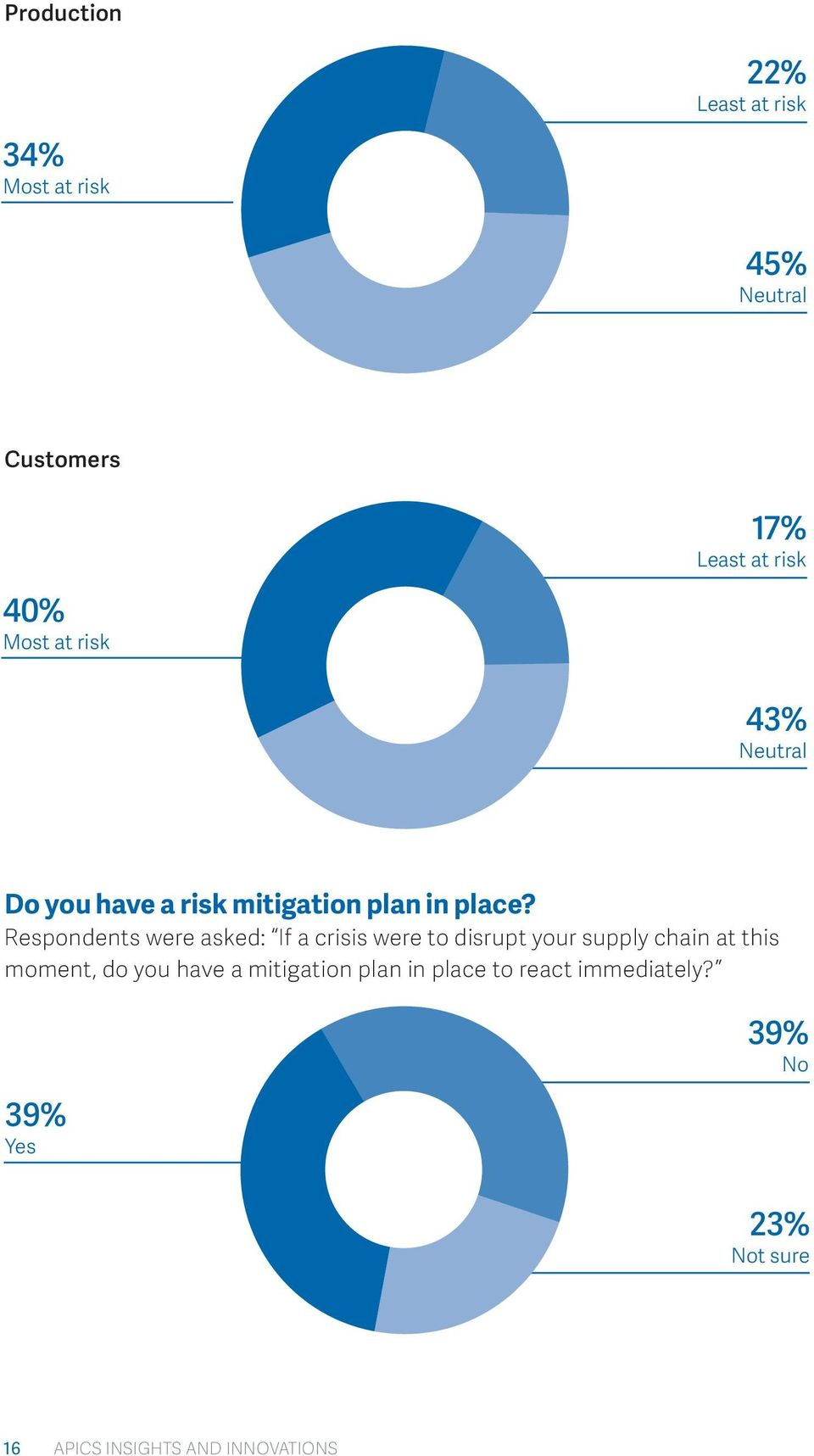 Respondents were asked: If a crisis were to disrupt your supply chain at this moment, do