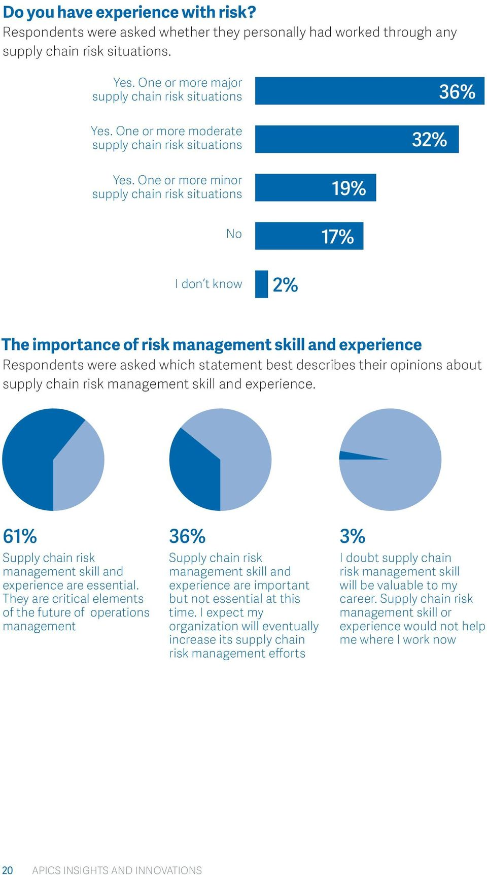 One or more minor supply chain risk situations No 19% 17% I don t know 2% The importance of risk management skill and experience Respondents were asked which statement best describes their opinions