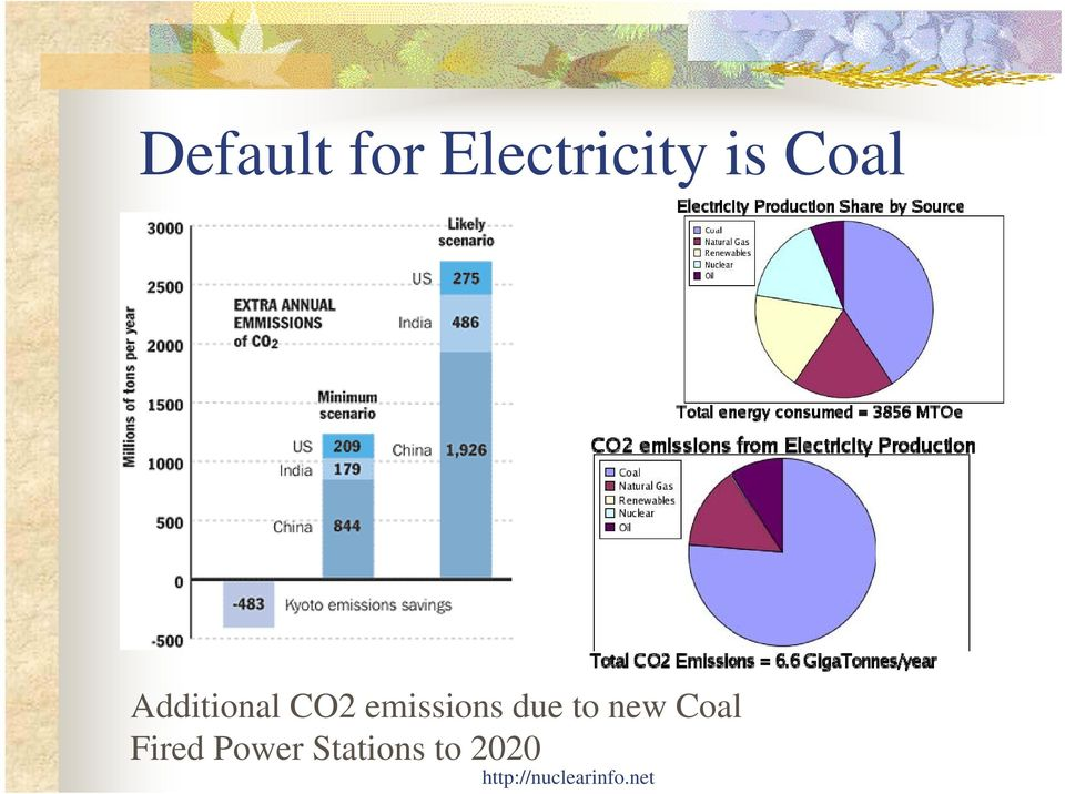emissions due to new Coal