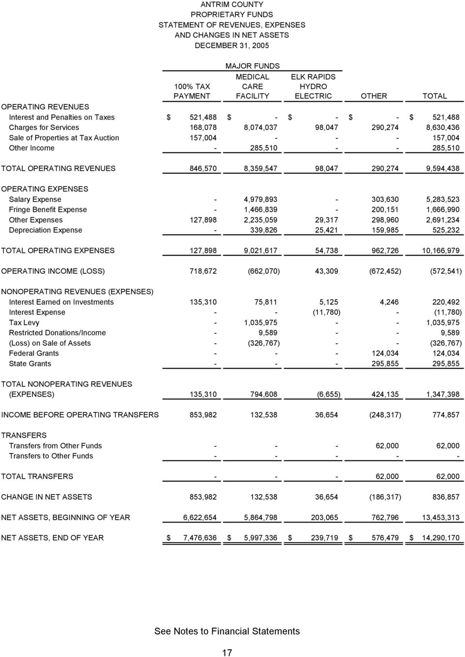Income - 285,510 - - 285,510 TOTAL OPERATING REVENUES 846,570 8,359,547 98,047 290,274 9,594,438 OPERATING EXPENSES Salary Expense - 4,979,893-303,630 5,283,523 Fringe Benefit Expense -