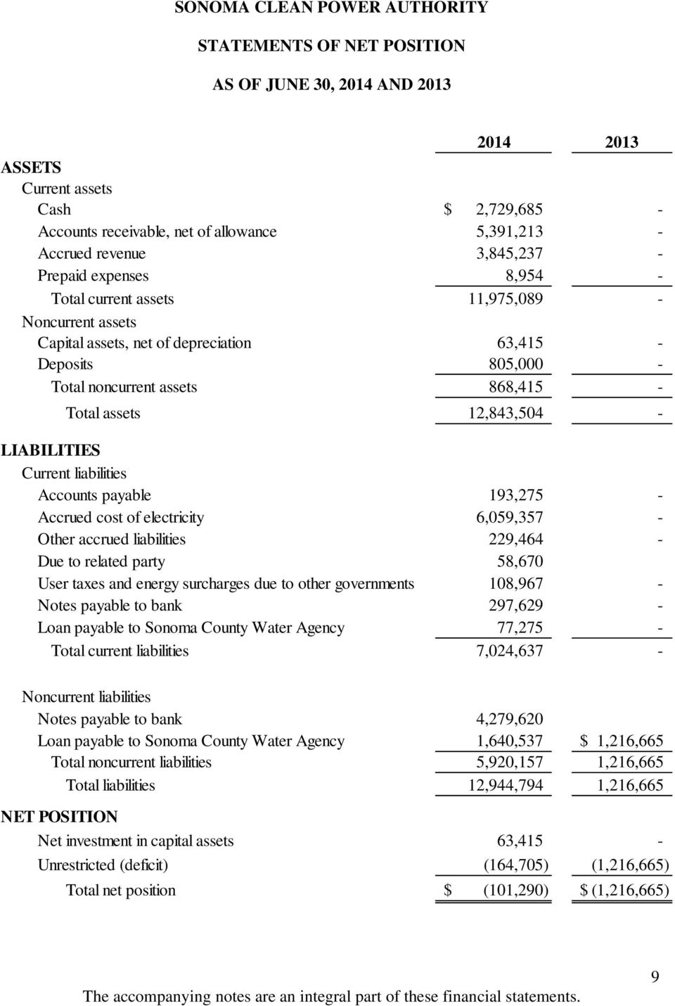 LIABILITIES Current liabilities Accounts payable 193,275 - Accrued cost of electricity 6,059,357 - Other accrued liabilities 229,464 - Due to related party 58,670 User taxes and energy surcharges due