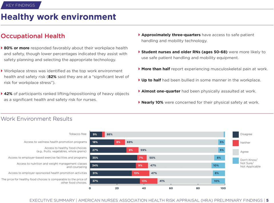 } Workplace stress was identified as the top work environment health and safety risk (82% said they are at a significant level of risk for workplace stress ).