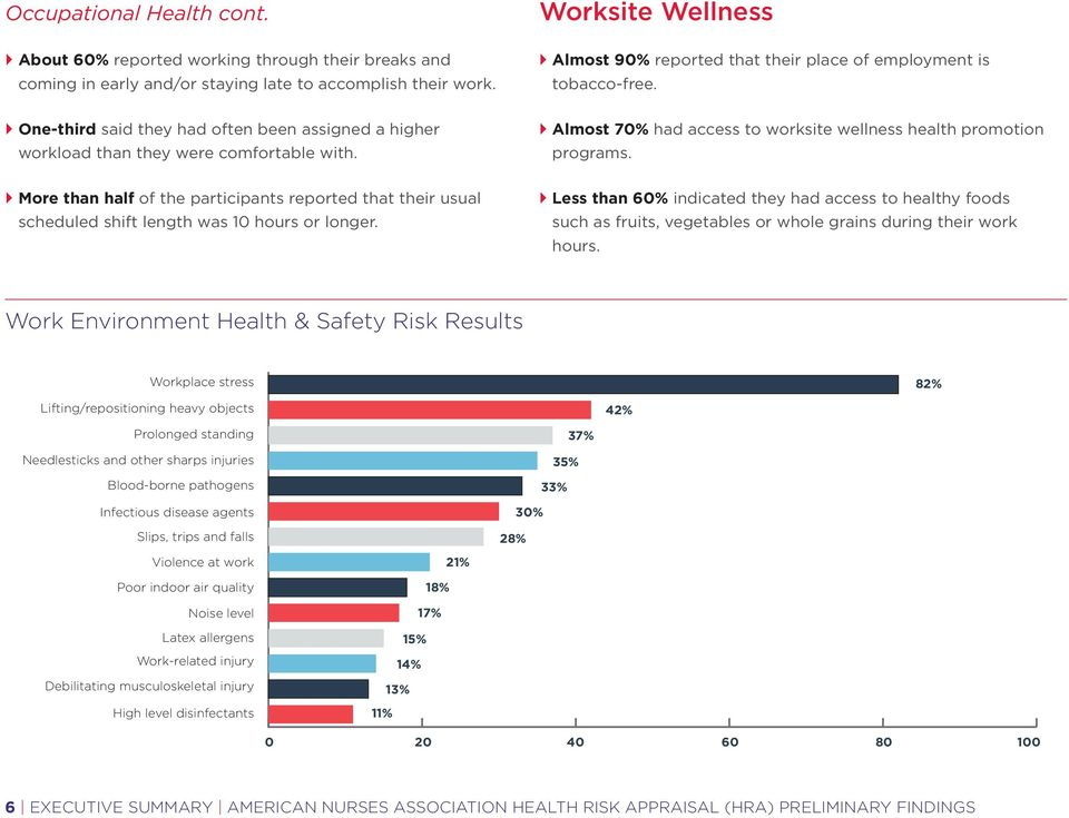 } Almost 70% had access to worksite wellness health promotion programs. } More than half of the participants reported that their usual scheduled shift length was 10 hours or longer.