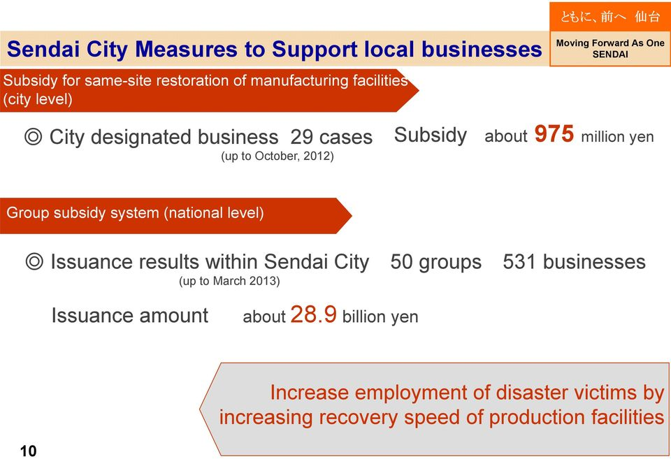 system (national level) Issuance results within Sendai City 50 groups 531 businesses (up to March 2013) Issuance