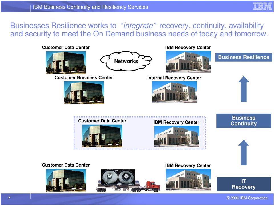 Customer Data Center IBM Recovery Center Networks Business Resilience Today and Tomorrow Customer Business
