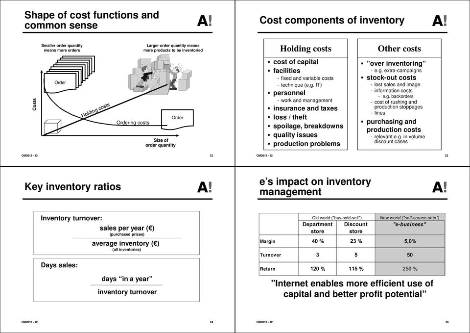 g. extra-campaigns stock-out costs - lost sales and image - information costs - e.g. backorders - cost of rushing and production stoppages - fines purchasing and production costs - relevant e.g. in