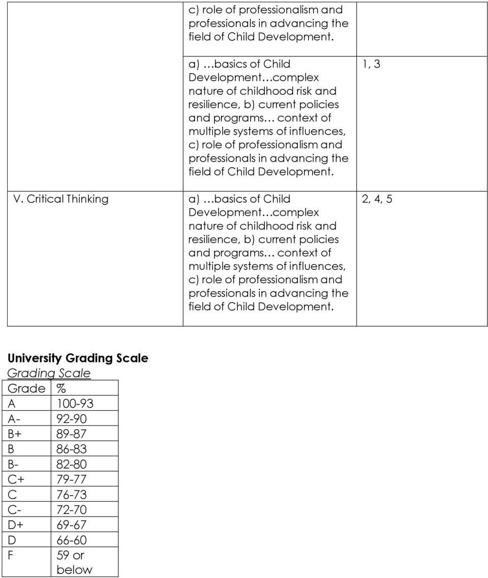 Critical Thinking a) basics of Child resilience, b) current policies and programs context of multiple systems of influences,  1, 3 2, 4, 5 University Grading Scale