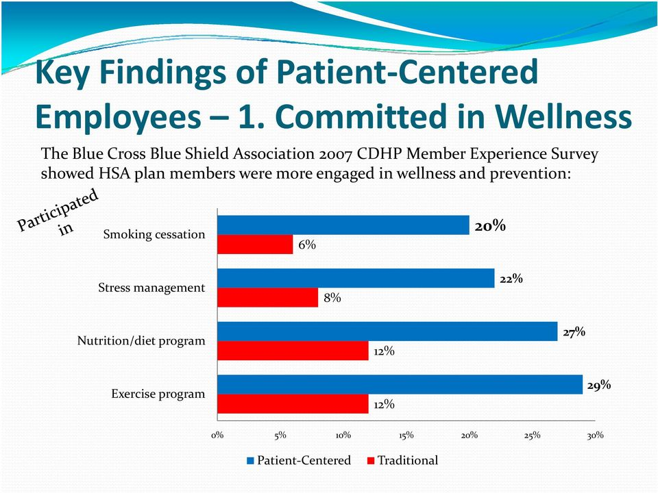 Survey showed HSA plan members were more engaged in wellness and prevention: Smoking