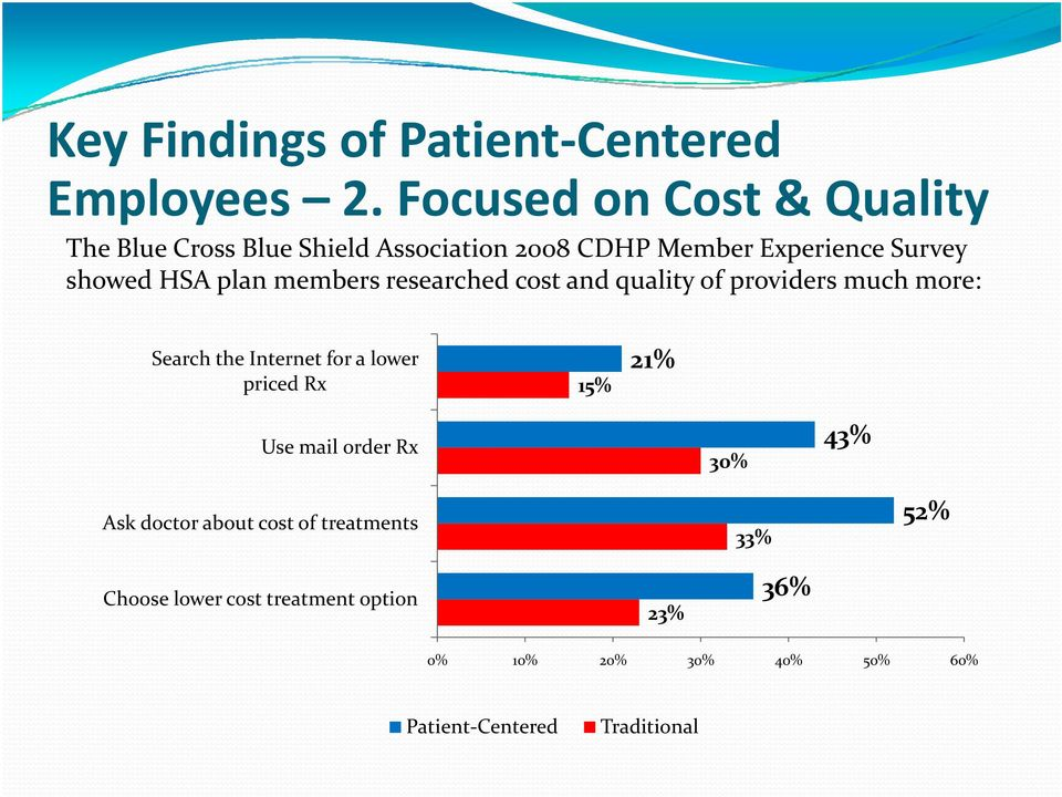 HSA plan members researched cost and quality of providers much more: Search the Internet for a lower priced