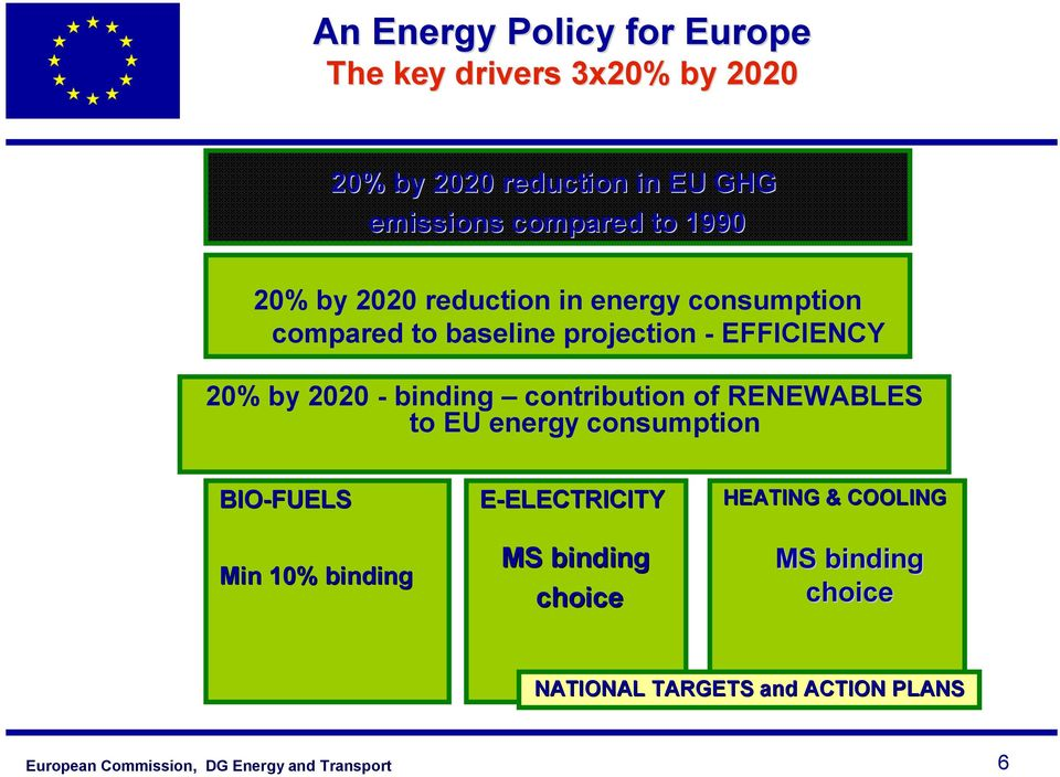 EFFICIENCY 20% by 2020 - binding contribution of RENEWABLES to EU energy consumption BIO-FUELS Min 10%