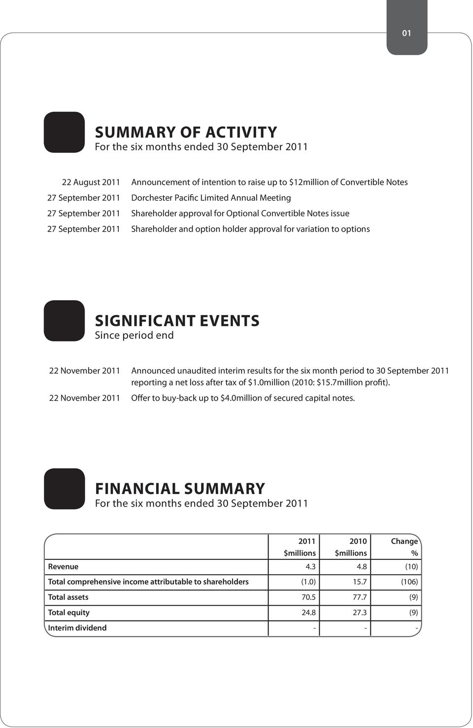 Announced unaudited interim results for the six month period to 30 September 2011 reporting a net loss after tax of $1.0million (2010: $15.7million profit). Offer to buy-back up to $4.