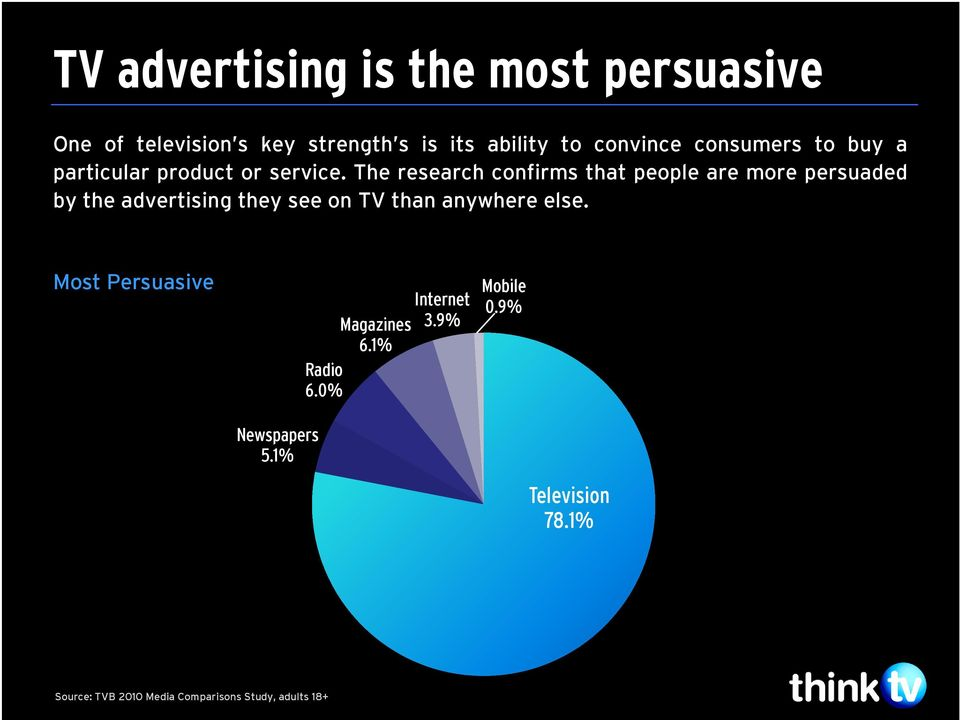 The research confirms that people are more persuaded by the advertising they see on TV than anywhere